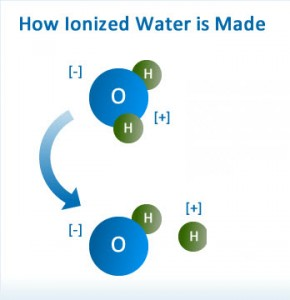 how to make ionized water 290x300 How To Ionize Water