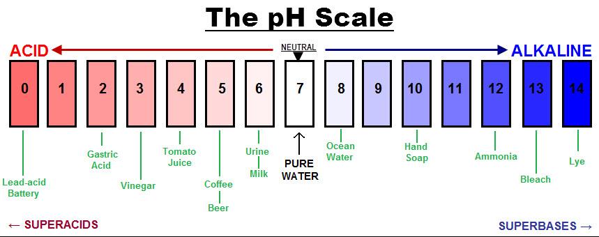 pH Water1 PH Water